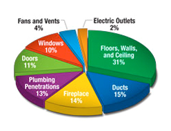 Sources of air leakage, RetroFit Insulation contractors, MA, RI, CT, NH, ME