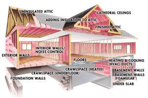 home insulation, MA, RI, insulation contractor, best price blown-in Tripolymer foam insulation, SouthCoast MA, Rockwool or cellulose attic & wall insulation
