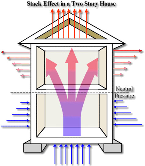 Stack effect, air sealing, RetroFit Insulation, MA, RI, NH, CT, ME